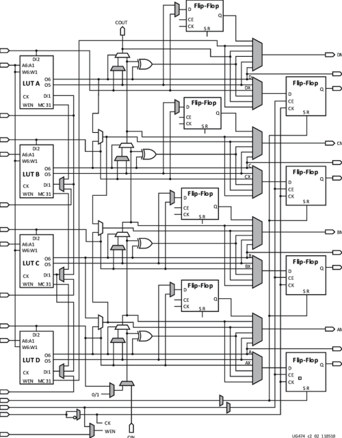 small resolution of 4 schematic of the slice m xilinx artix 7 20