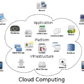 (PDF) Development of cloud computing in integrated library