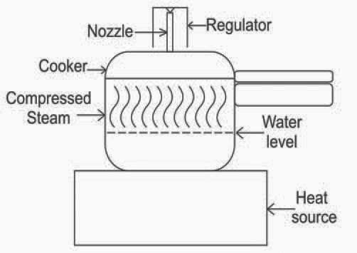 Schematic of a household pressure cooker on a heating