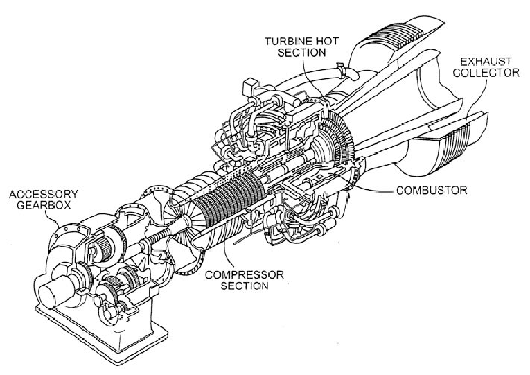 Cutaway of a typical gas turbine engine used for power