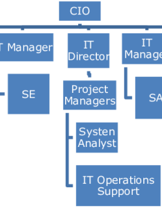 Organization chart of it department at fff also download scientific diagram rh researchgate