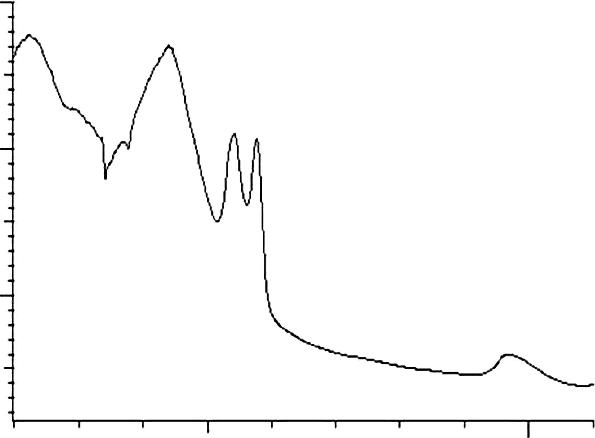 UV-Vis absorption spectra of human blood plasma sample