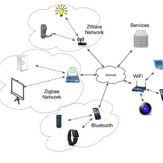 Message translation from CoAP client to MQTT service
