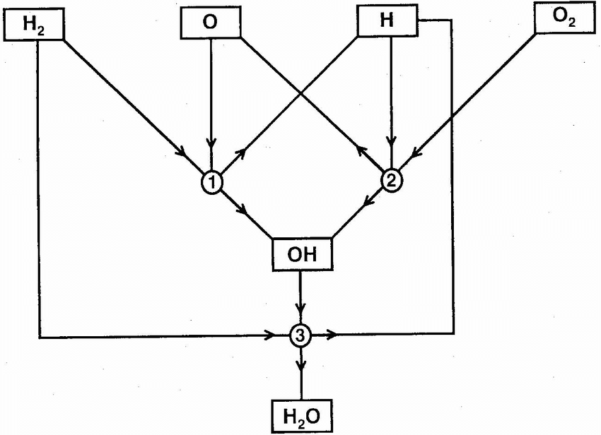 Water model 1 is a simple example of a chemical reaction