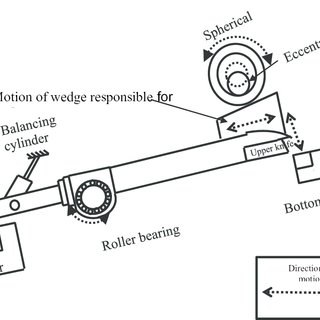 (PDF) Guillotine side trimming shear machine: A case study