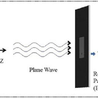 (PDF) Rectangular Patch Antenna Analysis for EMI / EMC