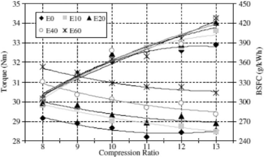 Variation of BSFC and engine torque versus compression