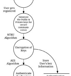 level 2 data flow diagram [ 661 x 1632 Pixel ]