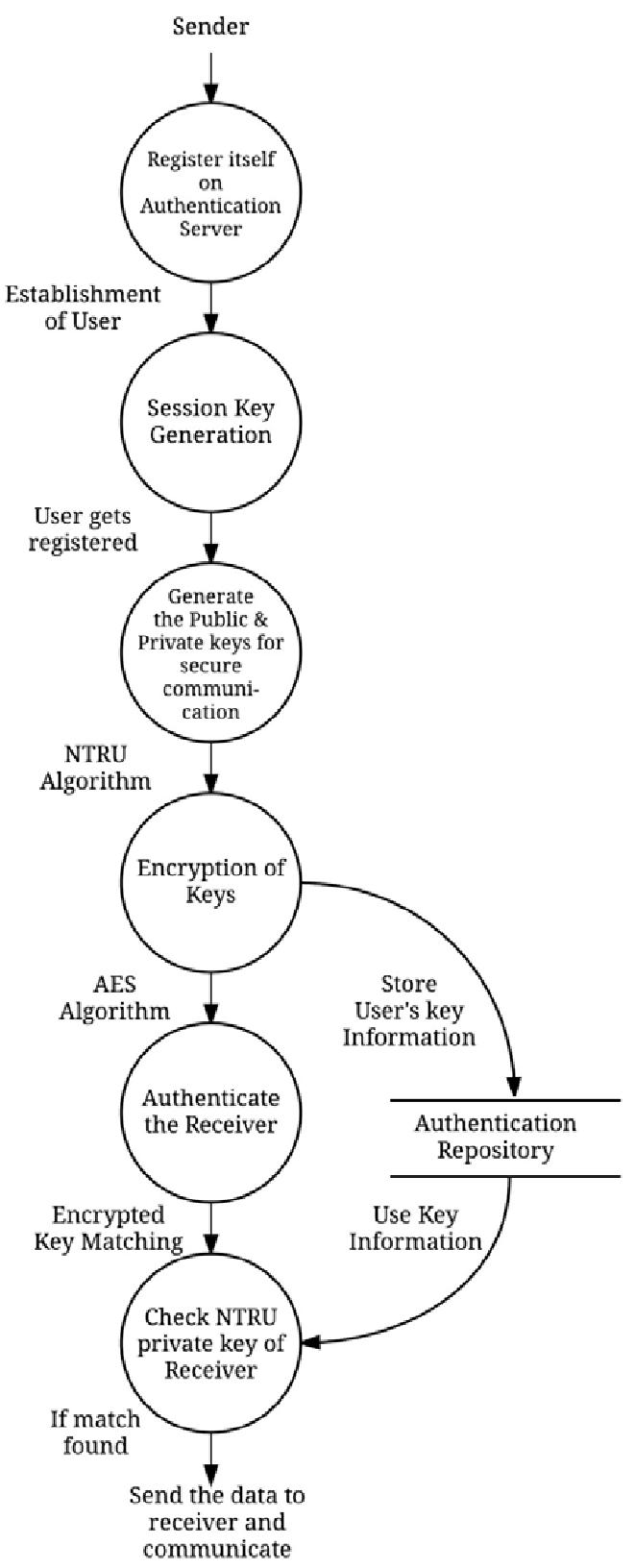 medium resolution of level 2 data flow diagram