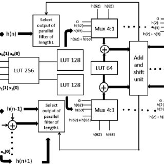 (PDF) An Efficient 256-Tap Parallel FIR Digital Filter