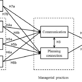 (PDF) Alignment of information technology strategy with