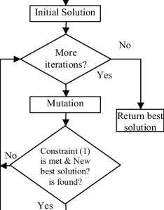 Evolutionary programming flow chart also download scientific diagram rh researchgate