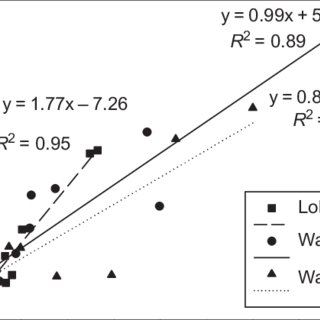 Relationship by soil type between NO 3-N concentrations