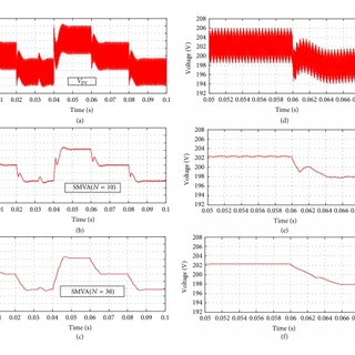 (PDF) Simple Moving Voltage Average Incremental