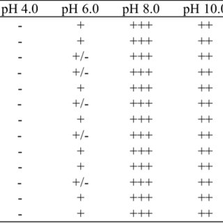 (PDF) Screening and characterization of thermophilic