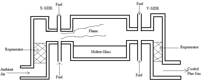 5 Regenerative glass tank furnace [33] 2.1.3 Different