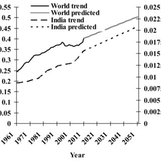 Trends and projections of total enteric methane emission