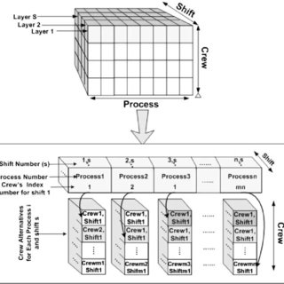 Logical flow diagram of the production process operations