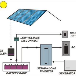 off grid solar pv wiring diagram land cruiser 200 electrical schematic pdf design of an system for a rural shelter photovoltaic