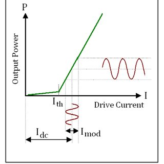 Basic representation of laser diode driver electronic