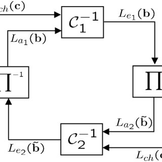 BER and FER simulation results for a LDPC code with code