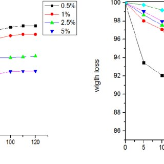 Time of Solubility as a Function of PVA Content in PVA/S