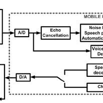 Block diagram of GSM speech coder indirect identification