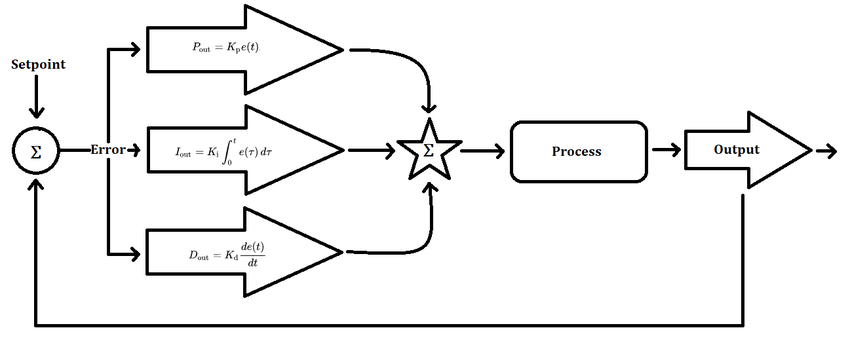 The block diagram of a typical closed loop system