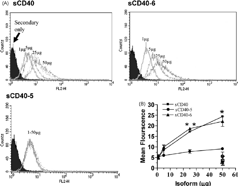 CD40 isoforms 2008 (PDF Download Available)