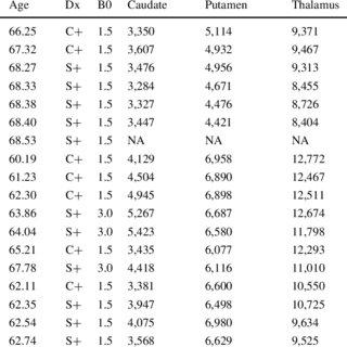(PDF) Familial Creutzfeldt–Jakob disease with the E200K