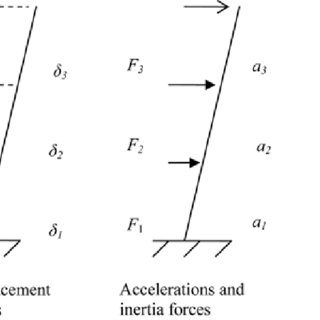 (PDF) A Displacement-Based Seismic Design for Reinforced