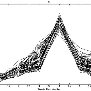 U 6x1 representation of about 5000 ms total durations of