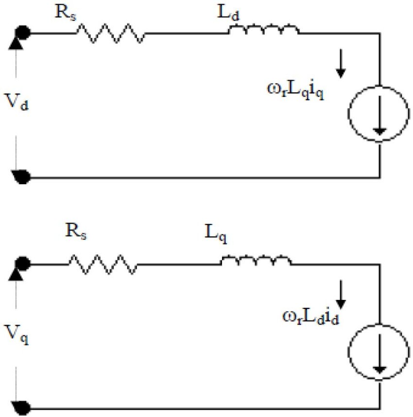 Reluctance Synchronous Motor equivalent circuit in d-q