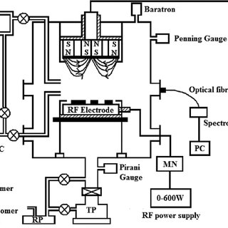 Schematic of the plasma reactor for the deposition of