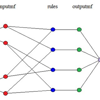 (PDF) Comparison of Mamdani Fuzzy Model and Neuro Fuzzy