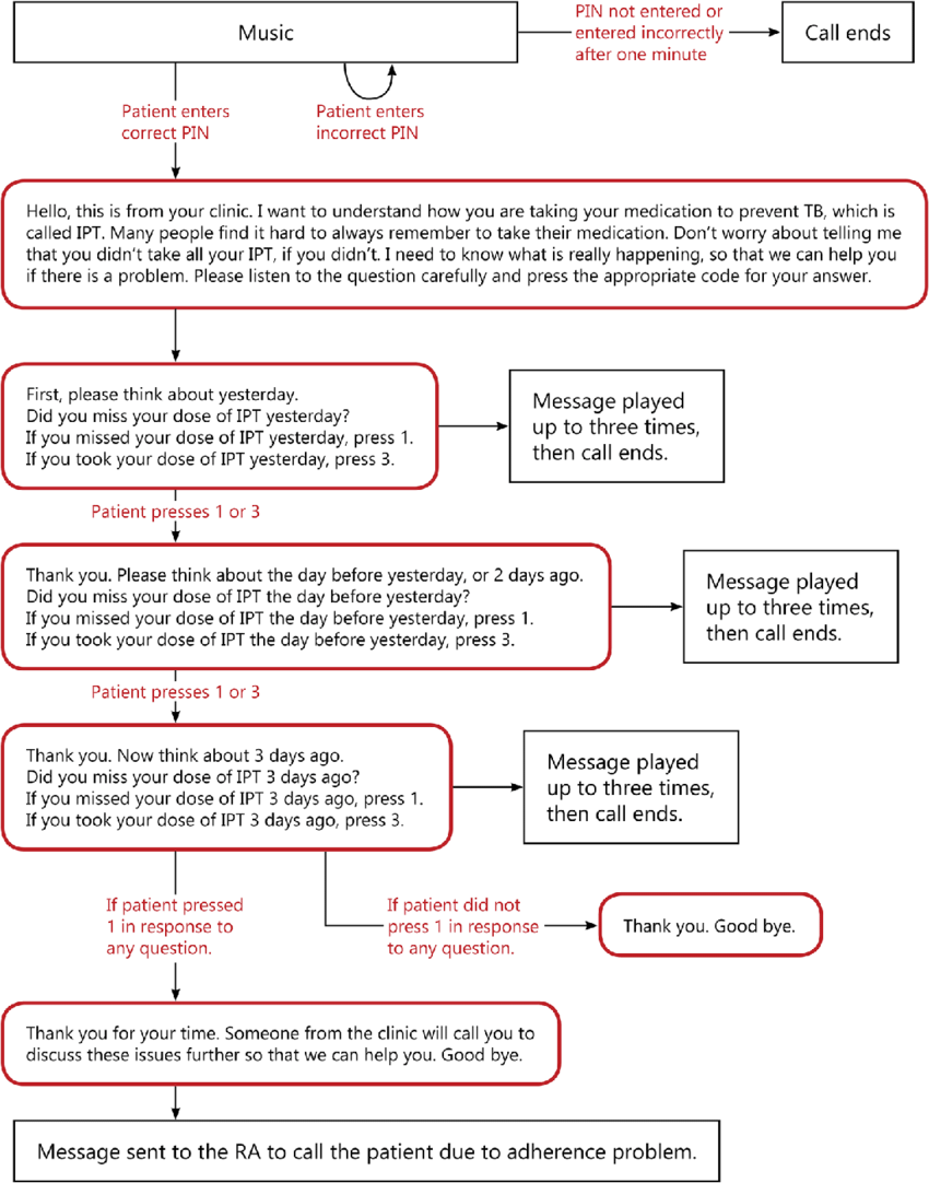 medium resolution of example of ivr flow chart for medication adherence assessment call