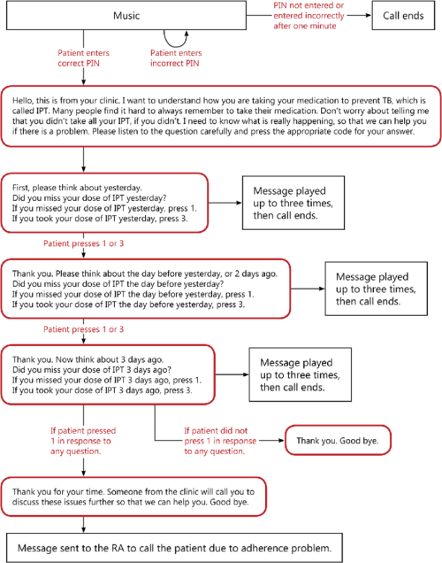 small resolution of example of ivr flow chart for medication adherence assessment call