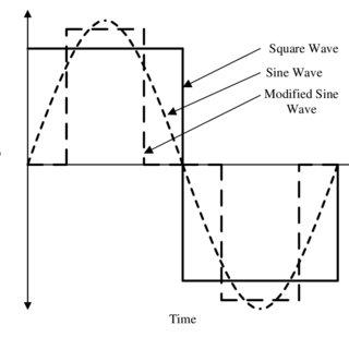 (PDF) Harmonics Elimination in Three Phase Cascade H