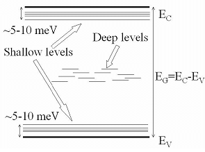 1 Simplified Image Describing The Position Of Shallow And Deep Levels In The Band Gap