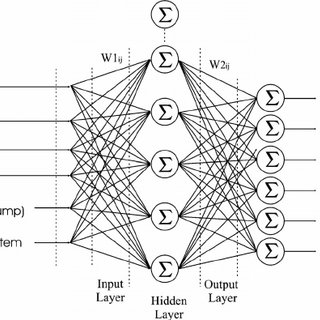 (PDF) An adaptive learning algorithm for controlling a two