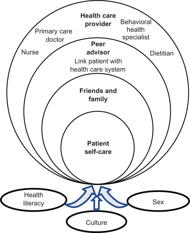 Levels of influence of social support networks in diabetes
