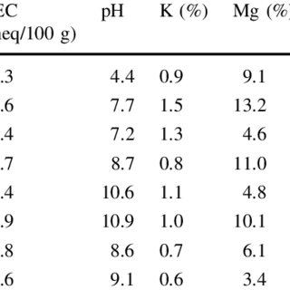 (PDF) Investigation on Soil–Water Characteristic Curves of