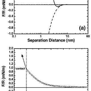 (a) DLVO and XDLVO interaction energy profiles for the CD