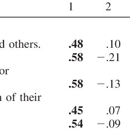 (PDF) Development and Validation of the Parents' Beliefs