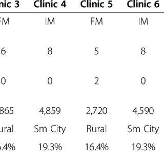 (PDF) Clinic variation in recruitment metrics, patient