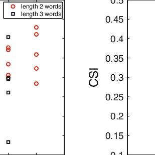 (PDF) Identifying predictive multi-dimensional time series