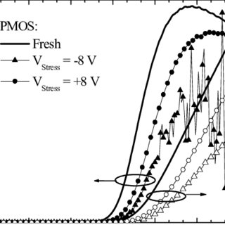 Post-stress IG-VG leakage current data after circuit-level