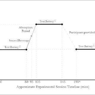 (PDF) Detecting impairment: Sensitive cognitive measures