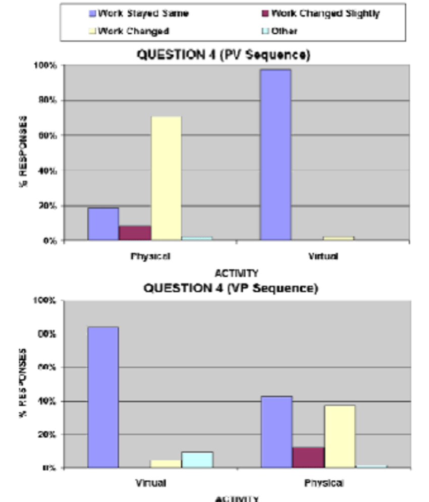 medium resolution of student responses to question 4 on the activity worksheet
