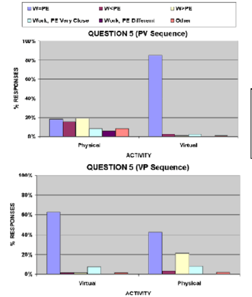 medium resolution of student responses to question 5 on the activity worksheet